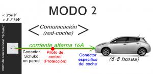 Modo 2
