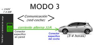 Modo 3