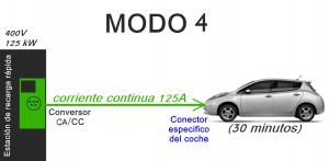 Modo 4